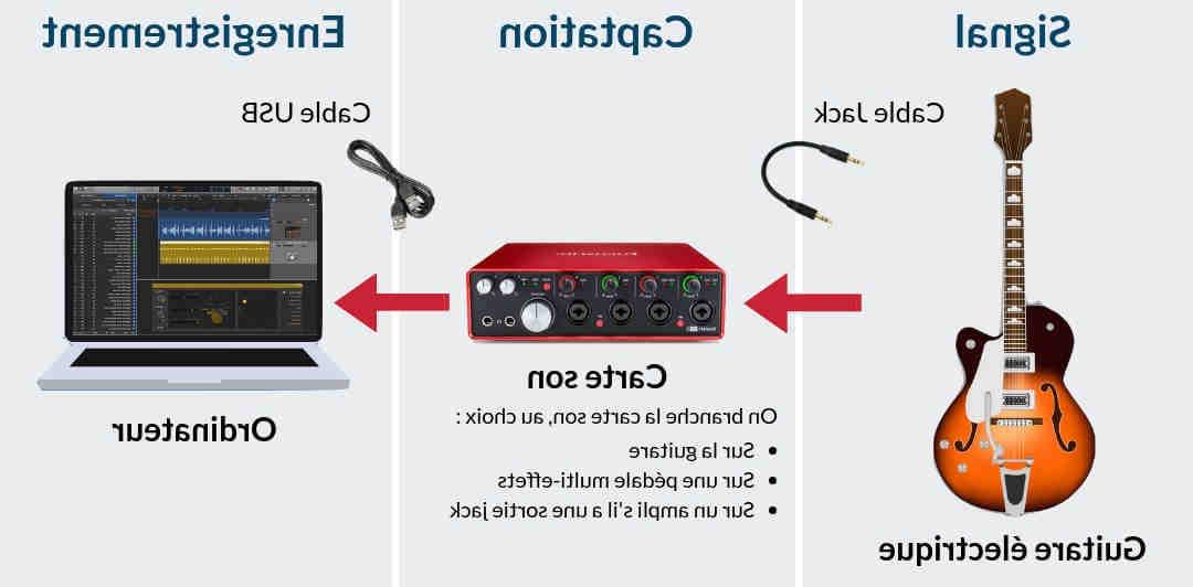 Comment enregistrer une guitare électrique sur PC?
