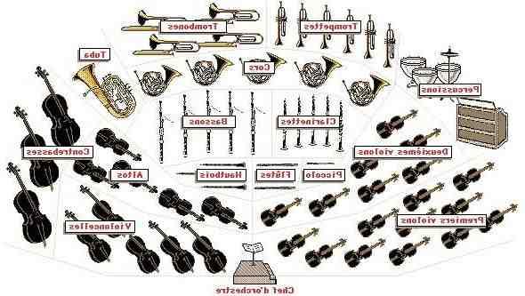 Comment reconnaitre un orchestre symphonique