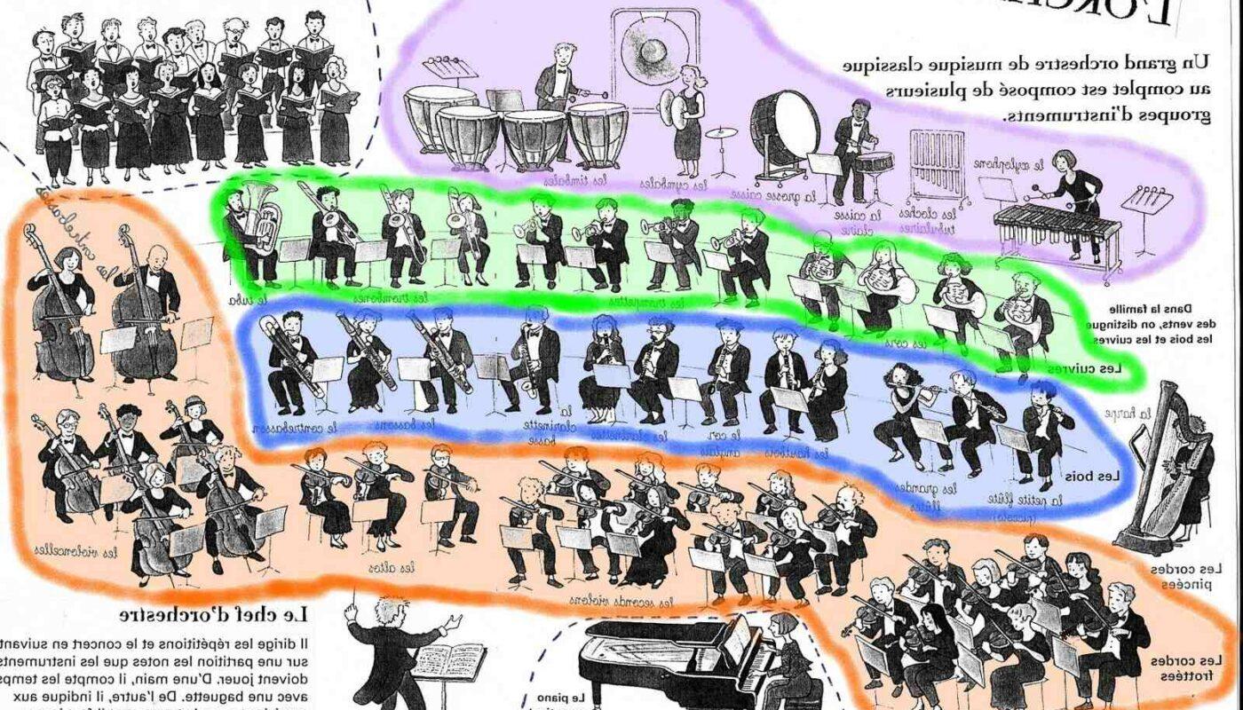 Comment créer un orchestre